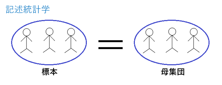 記述統計学