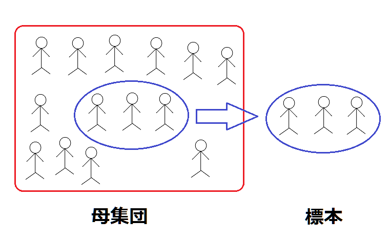 Images of 統計集団 - JapaneseClass.jp