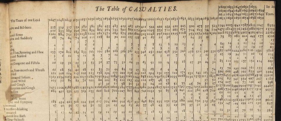 古代の統計