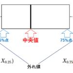 箱ひげ図(Box-whisker plot)の見方