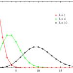 ポアソン分布の期待値・分散の導出(証明)