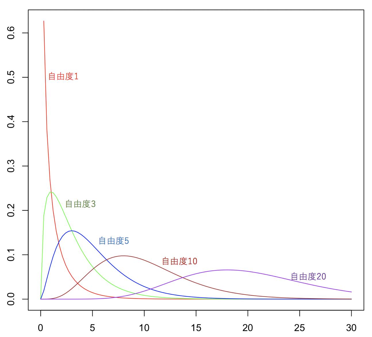 %e3%82%ab%e3%82%a4%e4%ba%8c%e4%b9%97%e5%88%86%e5%b8%83%e3%82%ab%e3%83%a9%e3%83%95%e3%83%ab%e8%87%aa%e7%94%b1%e5%ba%a6%e4%bb%98%e3%81%8d
