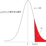 t分布表と見方 自由度1~240(片側)