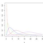 Rでカイ二乗分布のグラフを描く方法