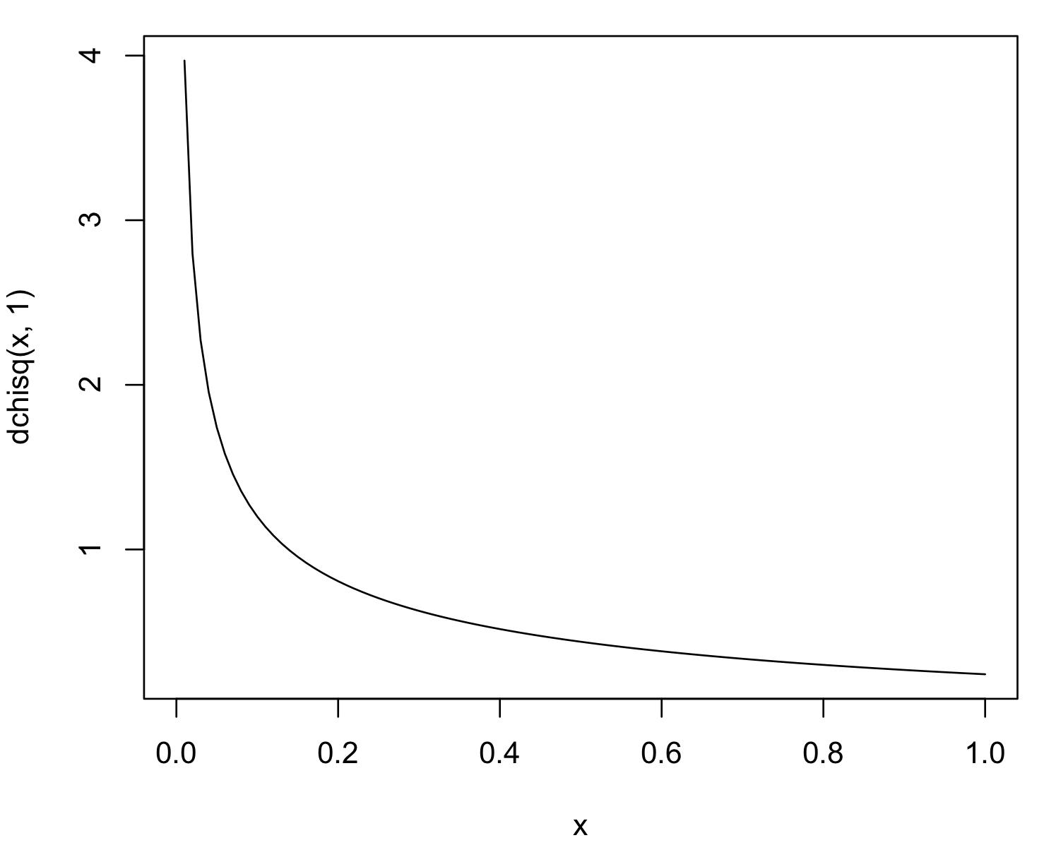 %e8%87%aa%e7%94%b1%e5%ba%a6%ef%bc%91%e3%81%ae%e3%82%ab%e3%82%a4%e4%ba%8c%e4%b9%97%e5%88%86%e5%b8%83%e3%81%ae%e3%82%af%e3%82%99%e3%83%a9%e3%83%95