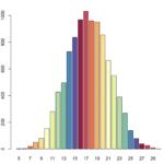 Rでサイコロの和のシミュレートをしてグラフ化する