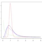 F分布の確率密度関数をカイ二乗分布を用いて導出