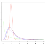 RでF分布の確率密度関数のグラフを描く方法