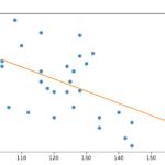 Python3で線形モデルによる回帰分析とプロット