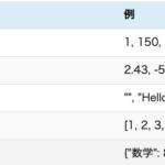 Python入門〜実行・変数・リスト型・辞書型〜