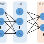 ニューラルネットワークをわかりやすく解説!